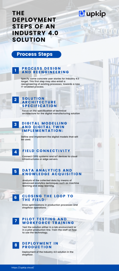 Upkip - Deployment Steps - Industry 4.0 - Infographics